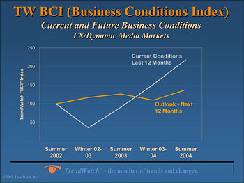 Business Conditions Index.