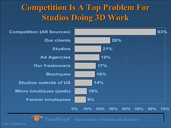 Competition Facing Studios Doing 3D Work.