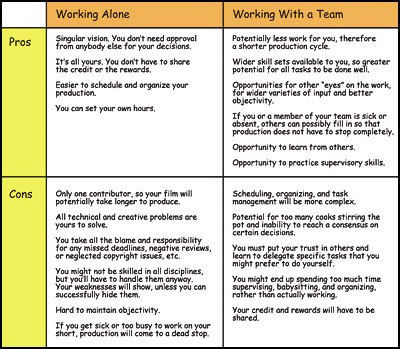 [Figure 21] Advantages and disadvantages of working alone vs. working with a team.