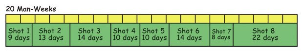 [Figure 27] Possible global shot schedule for a lone filmmaker attacking each shot from start to finish sequentially.