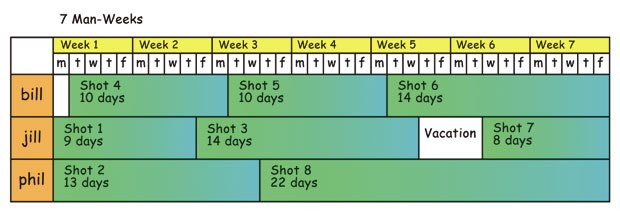 [Figure 28] Possible global shot schedule for a team of three filmmakers, each one a generalist who can take a single shot from blocking through compositing.