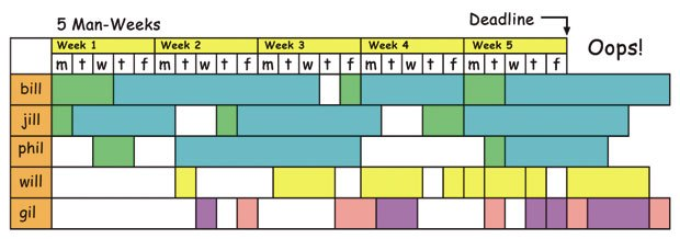 [Figure 30] A poorly planned production schedule will have task holes and will unnecessarily extend your deadline.