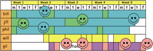 [Figure 31] Indicate your progress by color-coding your task blocks or using stickers to indicate completion levels.