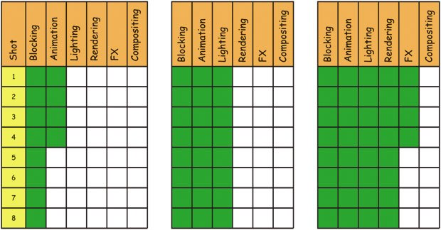 [Figure 34] Project completion levels at 25%, 50% and 75% using the layering method.