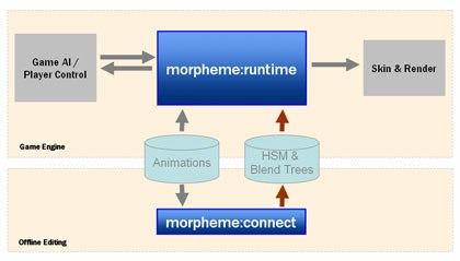 morpheme:runtimes pipeline chart. © NaturalMotion.