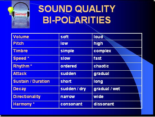 A chart showing various sound bipolarities.