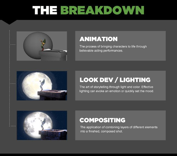 Infographic shows breakdown of the three main areas of Animation Mentor's curriculum.