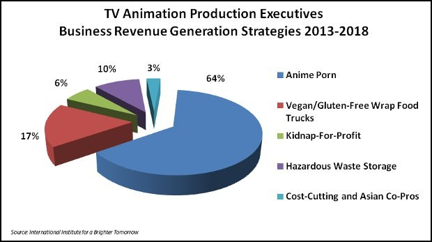TV Animation Production Executives Business Revenue Generation Strategies 2013-2018