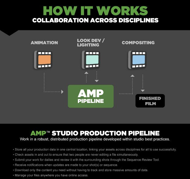 Infographic shows the relationship between the revamped animation program, the new VFX program and the new AMP Studio Production Pipeline.