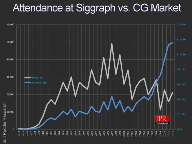 Attendance at SIGGRAPH vs. CG Market graph. Click the image for a high-res version. Image courtesy of Jon Peddie Research.