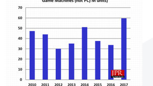 PC Gamers Shifting to TV Gaming Platforms