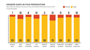 USC Annenberg Releases Groundbreaking Animation Industry Gender Study