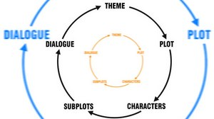 THE IMPORTANCE OF THEME IN SCREENWRITING