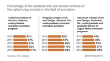 Top Animation Schools Drawing More Women