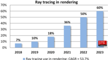 Jon Peddie Research Releases Global Ray Tracing Market Report